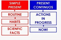 Present continuous or present simple